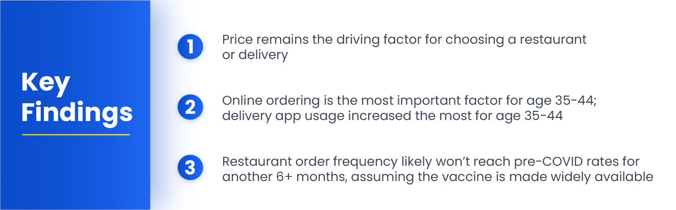 Understanding Food Ordering and Restaurant Mobile App Usage in 2021