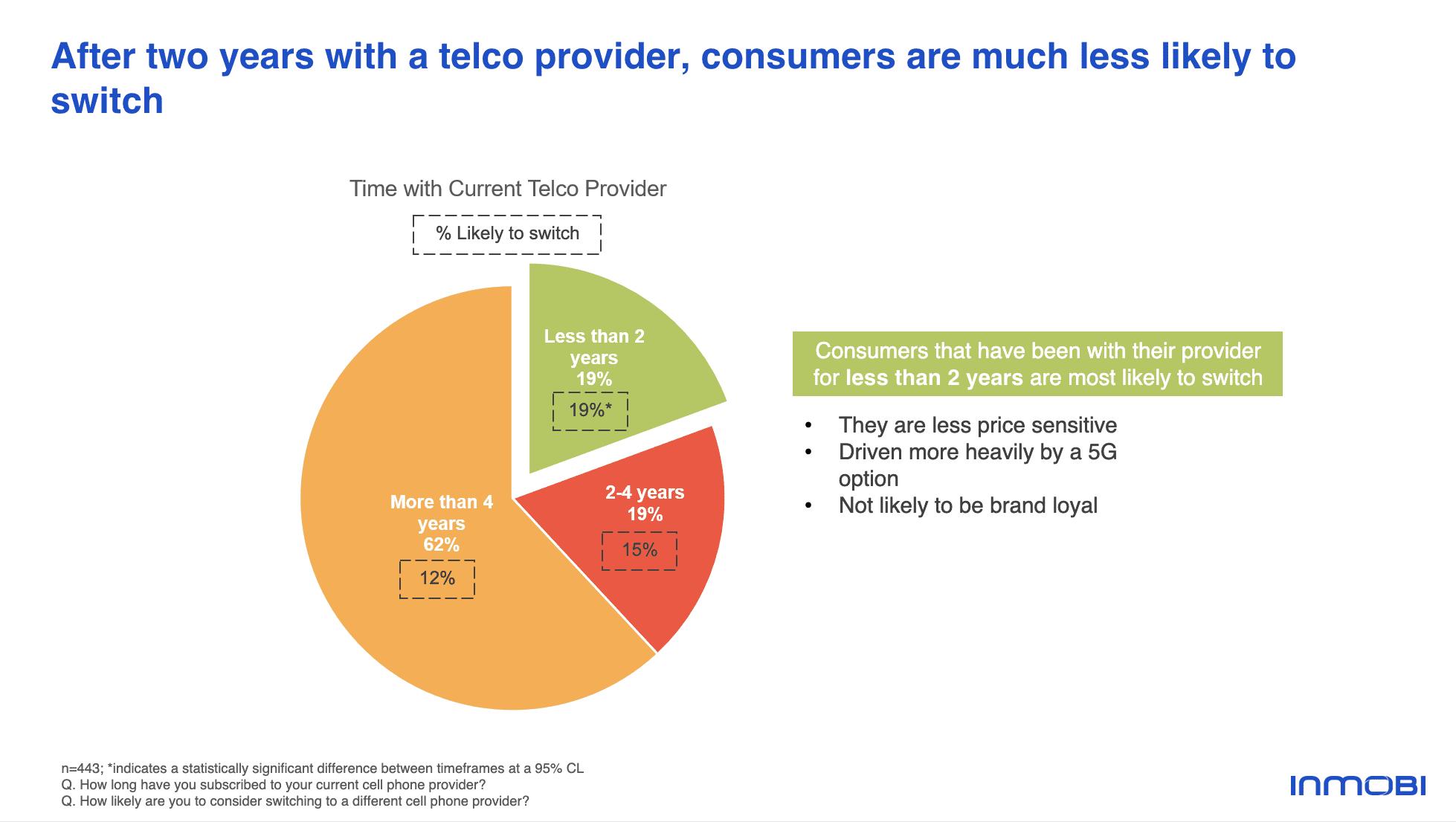 Likelihood to Switch Telco Phone Service Providers | InMobi Pulse